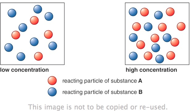 figure 3: why does the rate of reaction increase when the concentration of  reactants increases?